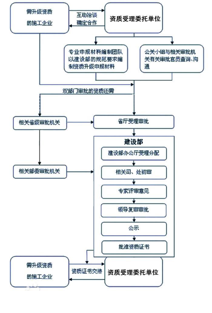 环保资质办理流程